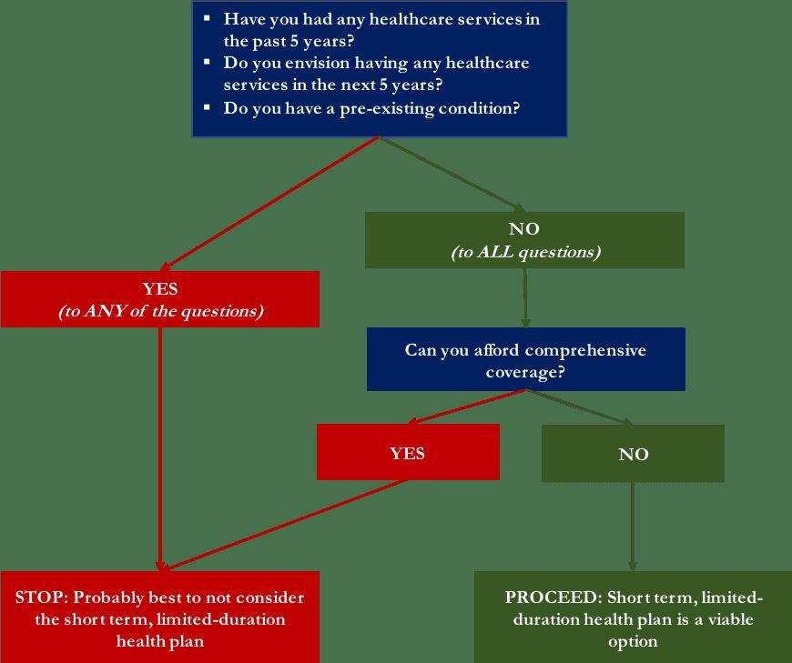 decision tree for choosing health insurance