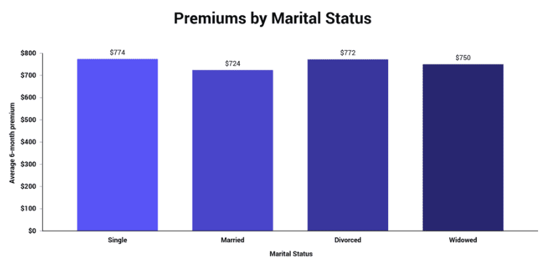 premiums by marital status