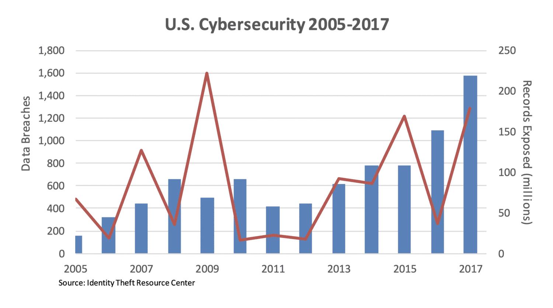 US cyber crime graph